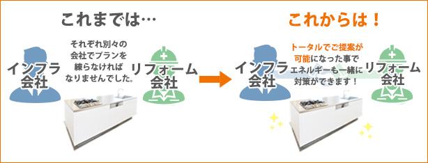 これからは! トータルでご提案が可能になった事でエネルギーも一緒に対策ができます!